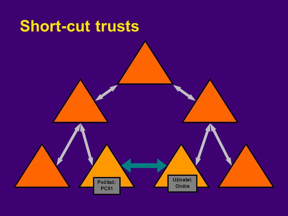 Short-cut trusts Počítač: PC01 Uživatel: Ondra