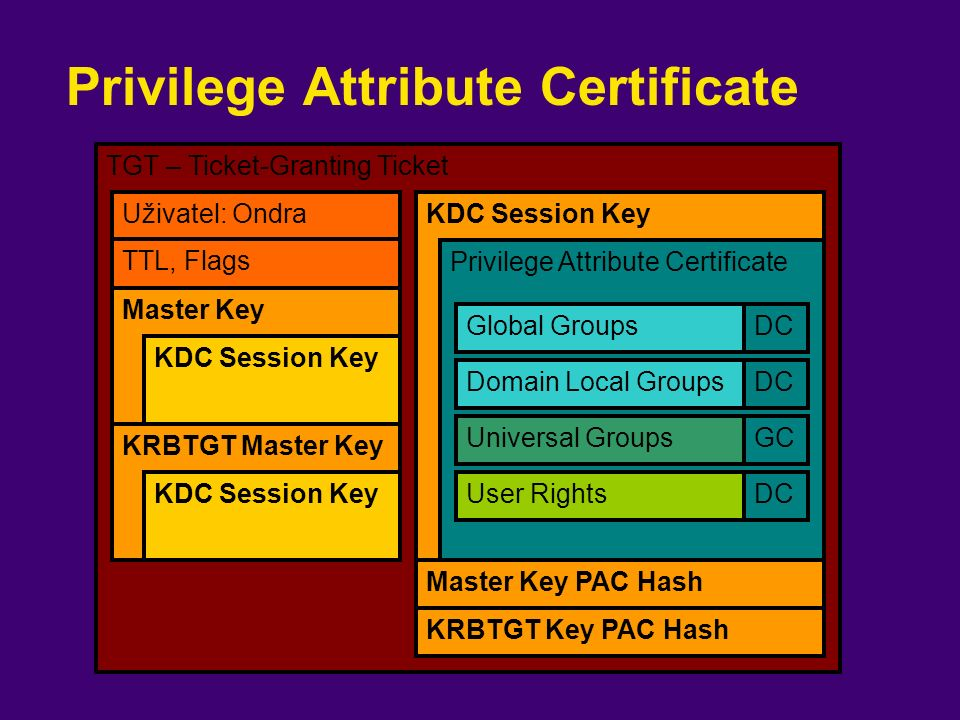 TGT – Ticket-Granting Ticket KDC Session Key Privilege Attribute Certificate Master Key KDC Session Key Uživatel: Ondra TTL, Flags Privilege Attribute Certificate KRBTGT Master Key KDC Session Key Global Groups Domain Local Groups Universal Groups DC GC User RightsDC Master Key PAC Hash KRBTGT Key PAC Hash