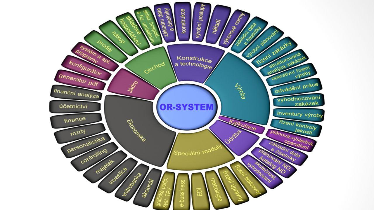 OR-CZ spol.s r.o – stabilní společnost na českém IT trhu Podnikové IS OR-SYSTEM LAWSON M3 QI Business Intelligence Datové sklady Vizualizace dat (COGN