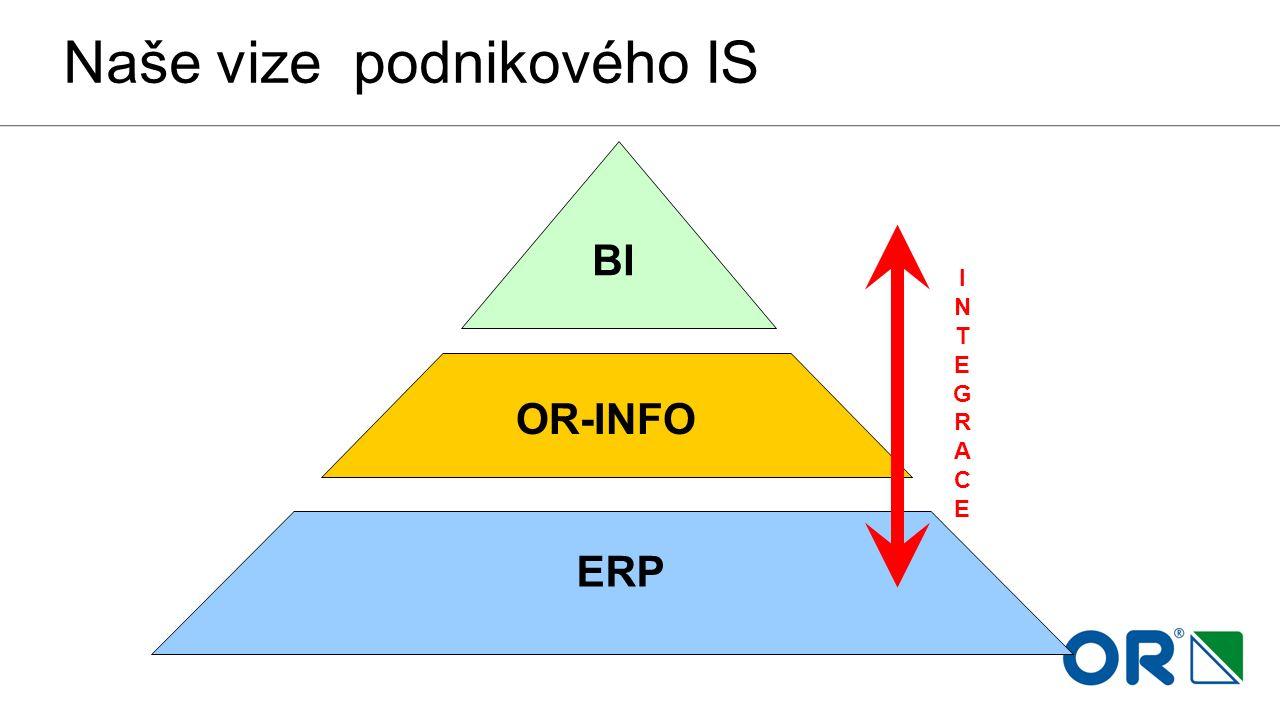 Naše vize podnikového IS Základní aplikace ERP OR-INFO BI INTEGRACEINTEGRACE