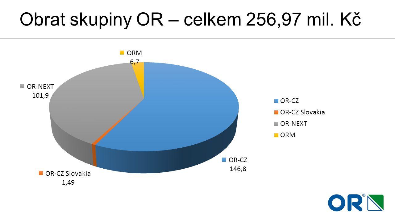 Obrat skupiny OR – celkem 256,97 mil. Kč