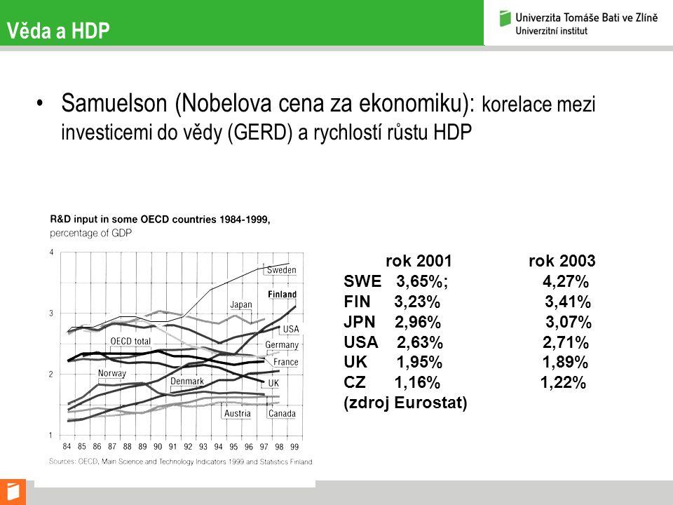 Věda a HDP Samuelson (Nobelova cena za ekonomiku): korelace mezi investicemi do vědy (GERD) a rychlostí růstu HDP rok 2001 rok 2003 SWE 3,65%; 4,27% F