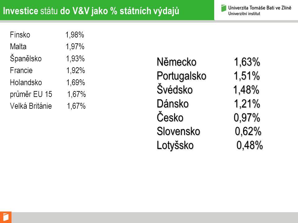 Investice státu do V&V jako % státních výdajů Finsko 1,98% Malta 1,97% Španělsko 1,93% Francie 1,92% Holandsko 1,69% průměr EU 15 1,67% Velká Británie