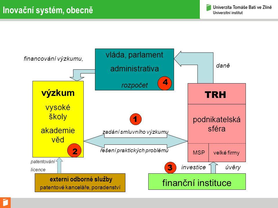 Inovační systém, obecně vláda, parlament administrativa rozpočet výzkum vysoké školy akademie věd TRH podnikatelská sféra finanční instituce externí o