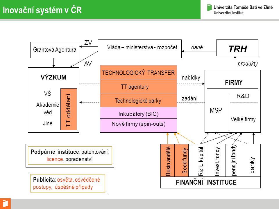 Inovace Inovace inkrementální - radikální Značná část je založena na poznatcích vědy, zejména tzv.