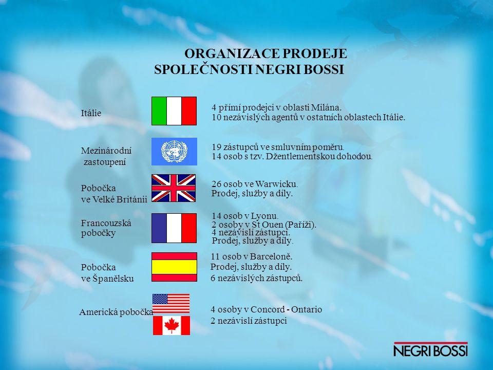 ORGANIZACE PRODEJE SPOLEČNOSTI NEGRI BOSSI Itálie 4 přímí prodejci v oblasti Milána. 10 nezávislých agentů v ostatních oblastech Itálie. Mezinárodní z