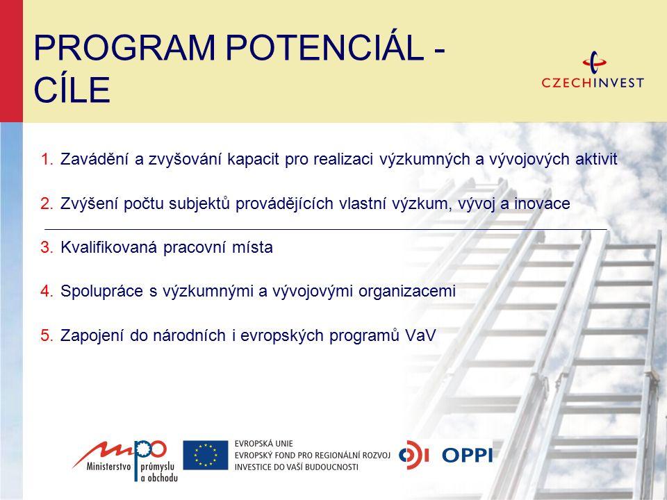 PROGRAM POTENCIÁL - CÍLE 1.Zavádění a zvyšování kapacit pro realizaci výzkumných a vývojových aktivit 2.Zvýšení počtu subjektů provádějících vlastní v