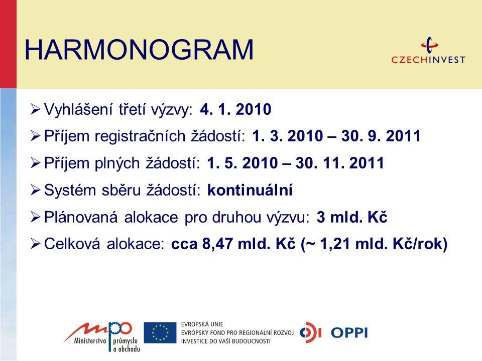 HARMONOGRAM  Vyhlášení třetí výzvy: 4. 1. 2010  Příjem registračních žádostí: 1. 3. 2010 – 30. 9. 2011  Příjem plných žádostí: 1. 5. 2010 – 30. 11.