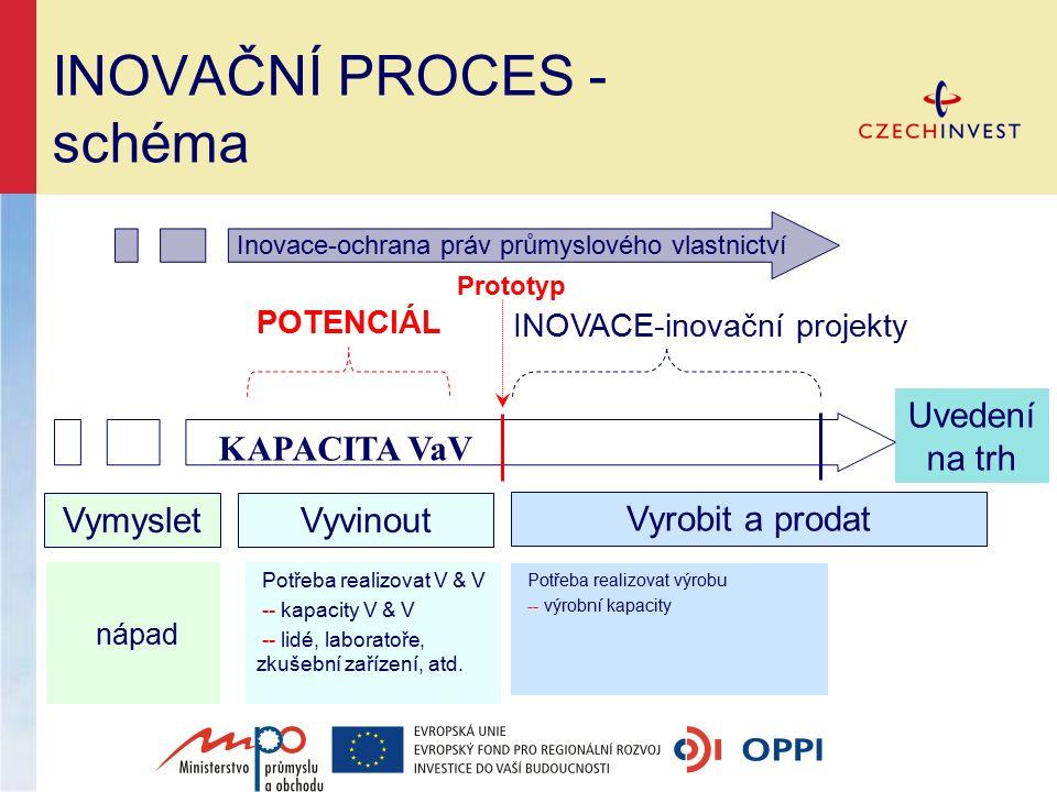 INOVAČNÍ PROCES - schéma nápad Potřeba realizovat výrobu -- výrobní kapacity VymysletVyvinout Vyrobit a prodat Prototyp POTENCIÁL INOVACE-inovační pro