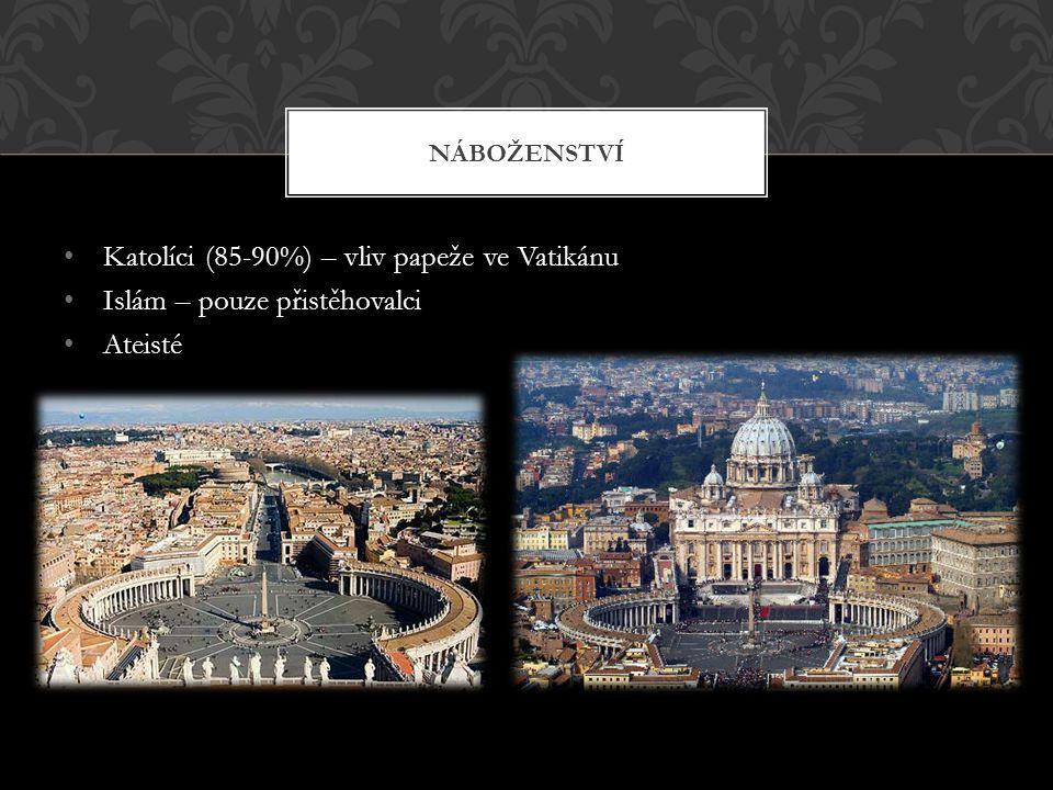 Katolíci (85-90%) – vliv papeže ve Vatikánu Islám – pouze přistěhovalci Ateisté NÁBOŽENSTVÍ