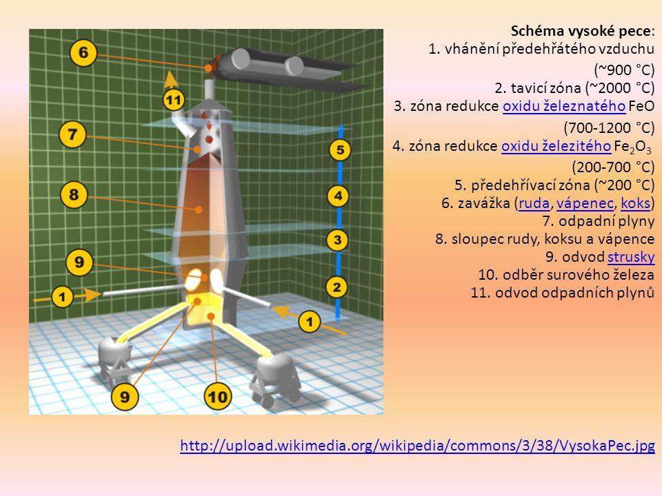 Schéma vysoké pece: 1. vhánění předehřátého vzduchu (~900 °C) 2.