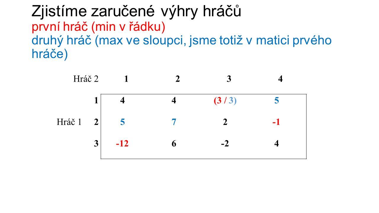 Zjistíme zaručené výhry hráčů první hráč (min v řádku) druhý hráč (max ve sloupci, jsme totiž v matici prvého hráče) Hráč 21234 144(3 / 3)5 Hráč 1 2572 3-126-2-24