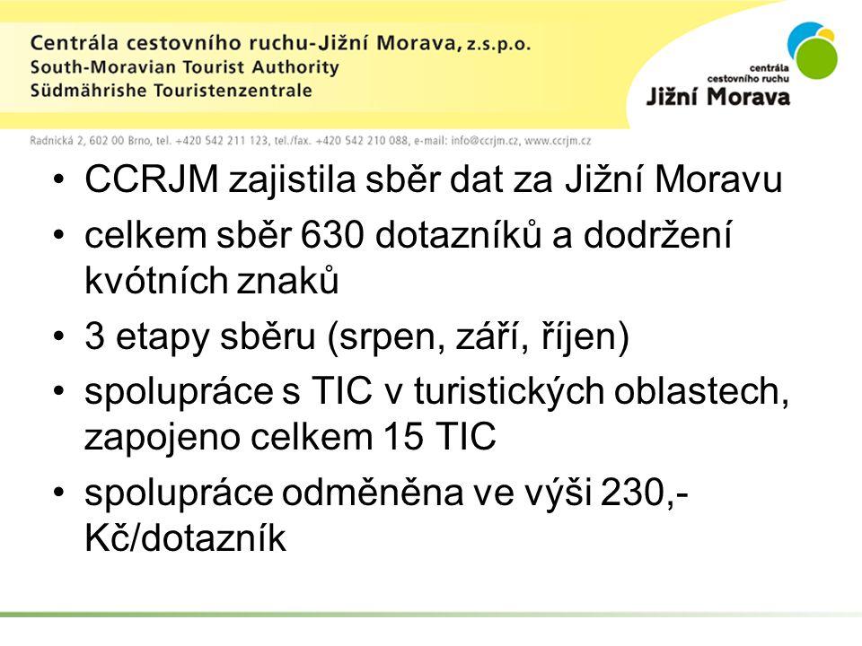 CCRJM zajistila sběr dat za Jižní Moravu celkem sběr 630 dotazníků a dodržení kvótních znaků 3 etapy sběru (srpen, září, říjen) spolupráce s TIC v turistických oblastech, zapojeno celkem 15 TIC spolupráce odměněna ve výši 230,- Kč/dotazník