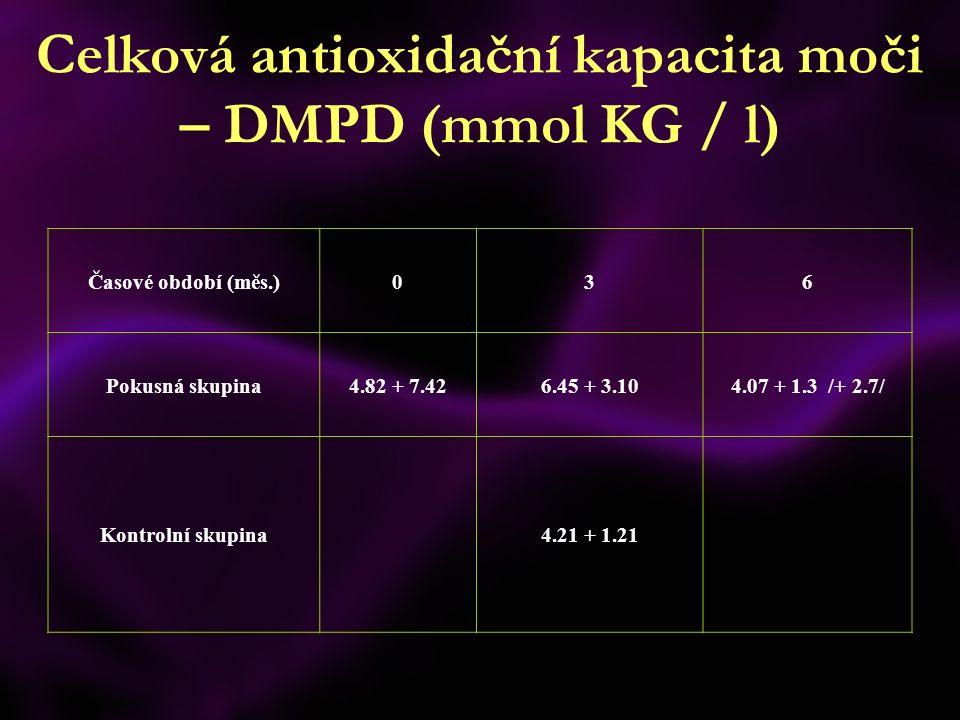 Celková antioxidační kapacita moči – DMPD (mmol KG / l) Časové období (měs.)036 Pokusná skupina4.82 + 7.426.45 + 3.104.07 + 1.3 /+ 2.7/ Kontrolní skup