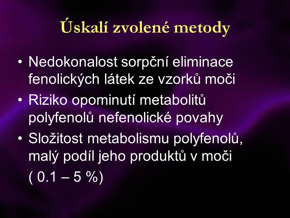 Úskalí zvolené metody Nedokonalost sorpční eliminace fenolických látek ze vzorků moči Riziko opominutí metabolitů polyfenolů nefenolické povahy Složitost metabolismu polyfenolů, malý podíl jeho produktů v moči ( 0.1 – 5 %)