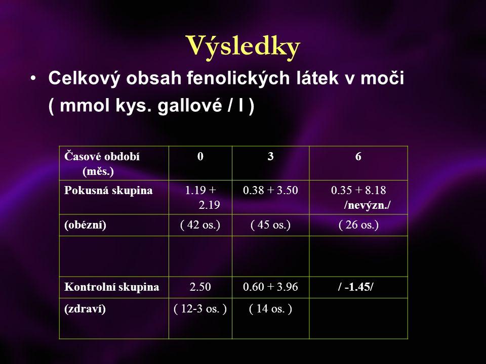 Výsledky Celkový obsah fenolických látek v moči ( mmol kys. gallové / l ) Časové období (měs.) 036 Pokusná skupina1.19 + 2.19 0.38 + 3.500.35 + 8.18 /