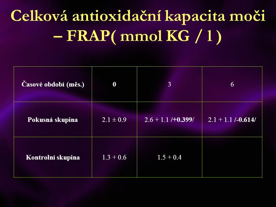 Celková antioxidační kapacita moči – FRAP( mmol KG / l ) Časové období (měs.)036 Pokusná skupina2.1 ± 0.92.6 + 1.1 /+0.399/2.1 + 1.1 /-0.614/ Kontrolní skupina1.3 + 0.61.5 + 0.4
