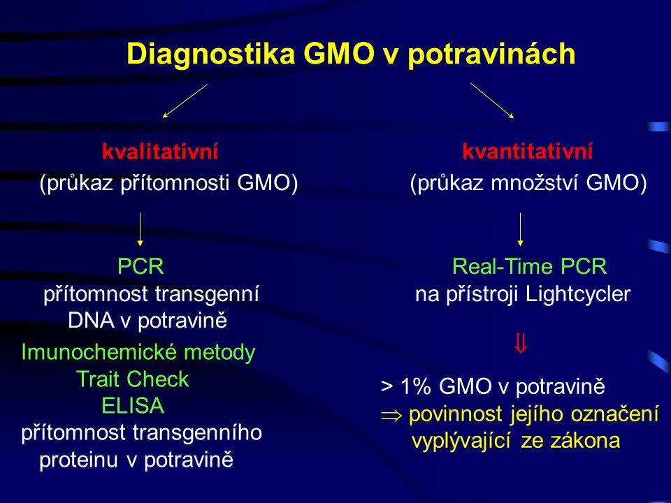 Diagnostika GMO v potravinách kvalitativní kvantitativní (průkaz přítomnosti GMO)(průkaz množství GMO) > 1% GMO v potravině  povinnost jejího označení vyplývající ze zákona PCR přítomnost transgenní DNA v potravině Imunochemické metody Trait Check ELISA přítomnost transgenního proteinu v potravině Real-Time PCR na přístroji Lightcycler 
