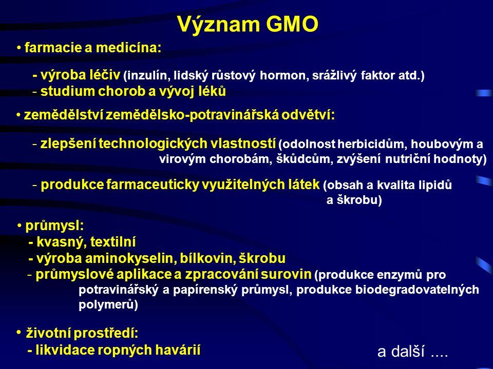 Význam GMO farmacie a medicína: - výroba léčiv (inzulín, lidský růstový hormon, srážlivý faktor atd.) - studium chorob a vývoj léků zemědělství zemědělsko-potravinářská odvětví: - zlepšení technologických vlastností (odolnost herbicidům, houbovým a virovým chorobám, škůdcům, zvýšení nutriční hodnoty) - produkce farmaceuticky využitelných látek (obsah a kvalita lipidů a škrobu) - průmyslové aplikace a zpracování surovin (produkce enzymů pro potravinářský a papírenský průmysl, produkce biodegradovatelných polymerů) průmysl: - kvasný, textilní - výroba aminokyselin, bílkovin, škrobu životní prostředí: - likvidace ropných havárií a další....
