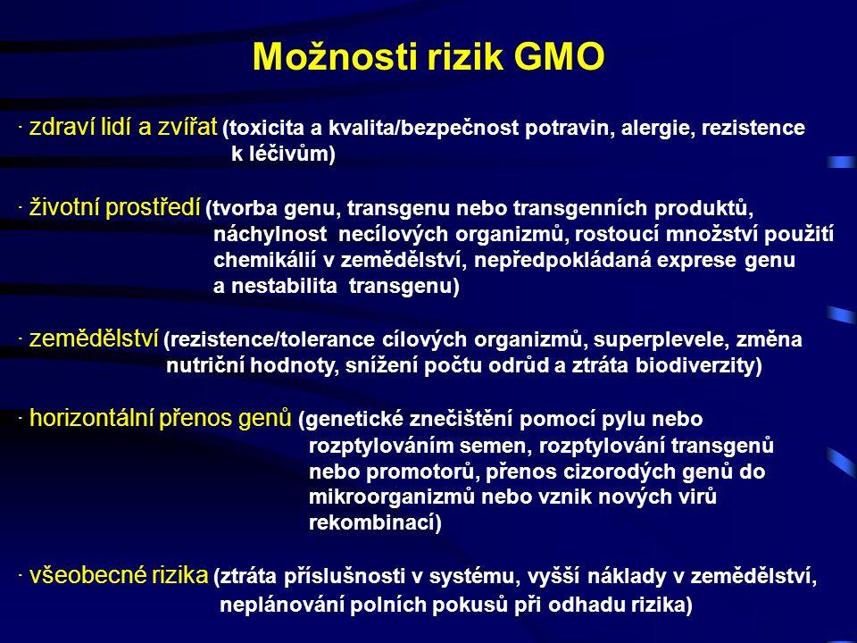Možnosti rizik GMO · zdraví lidí a zvířat (toxicita a kvalita/bezpečnost potravin, alergie, rezistence k léčivům) · životní prostředí (tvorba genu, transgenu nebo transgenních produktů, náchylnost necílových organizmů, rostoucí množství použití chemikálií v zemědělství, nepředpokládaná exprese genu a nestabilita transgenu) · zemědělství (rezistence/tolerance cílových organizmů, superplevele, změna nutriční hodnoty, snížení počtu odrůd a ztráta biodiverzity) · horizontální přenos genů (genetické znečištění pomocí pylu nebo rozptylováním semen, rozptylování transgenů nebo promotorů, přenos cizorodých genů do mikroorganizmů nebo vznik nových virů rekombinací) · všeobecné rizika (ztráta příslušnosti v systému, vyšší náklady v zemědělství, neplánování polních pokusů při odhadu rizika)