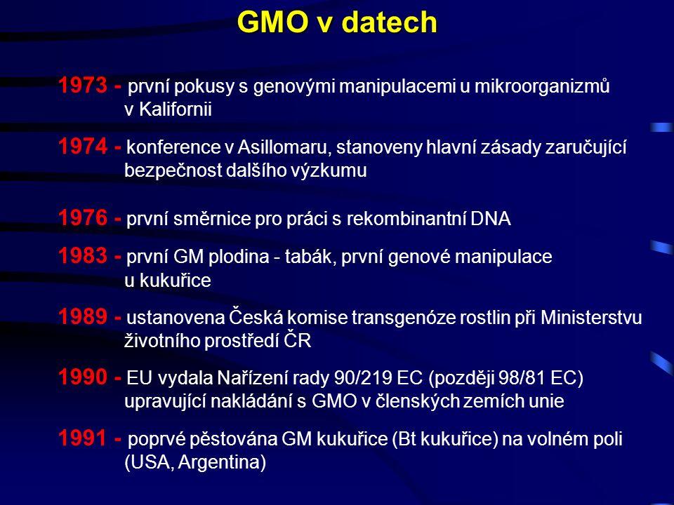 1973 - první pokusy s genovými manipulacemi u mikroorganizmů v Kalifornii 1974 - konference v Asillomaru, stanoveny hlavní zásady zaručující bezpečnost dalšího výzkumu 1976 - první směrnice pro práci s rekombinantní DNA 1983 - první GM plodina - tabák, první genové manipulace u kukuřice 1989 - ustanovena Česká komise transgenóze rostlin při Ministerstvu životního prostředí ČR 1990 - EU vydala Nařízení rady 90/219 EC (později 98/81 EC) upravující nakládání s GMO v členských zemích unie 1991 - poprvé pěstována GM kukuřice (Bt kukuřice) na volném poli (USA, Argentina) GMO v datech