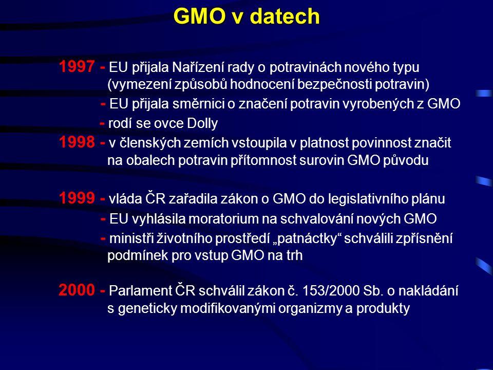"""1997 - EU přijala Nařízení rady o potravinách nového typu (vymezení způsobů hodnocení bezpečnosti potravin) - EU přijala směrnici o značení potravin vyrobených z GMO - rodí se ovce Dolly 1998 - v členských zemích vstoupila v platnost povinnost značit na obalech potravin přítomnost surovin GMO původu 1999 - vláda ČR zařadila zákon o GMO do legislativního plánu - EU vyhlásila moratorium na schvalování nových GMO - ministři životního prostředí """"patnáctky schválili zpřísnění podmínek pro vstup GMO na trh 2000 - Parlament ČR schválil zákon č."""