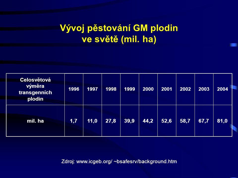 Vývoj pěstování GM plodin ve světě (mil.