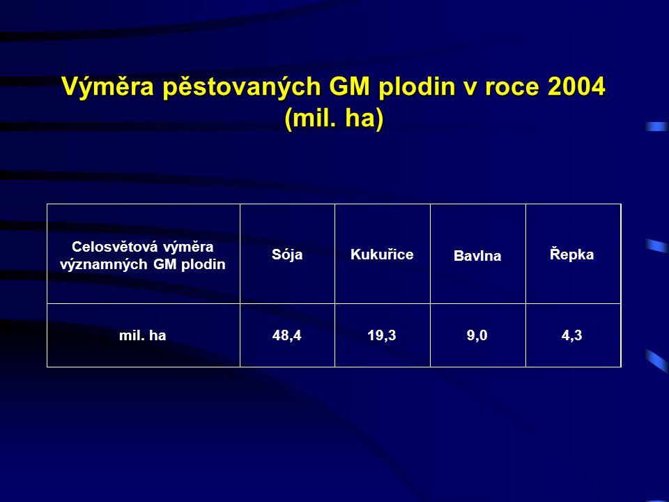 Výměra pěstovaných GM plodin v roce 2004 (mil. ha) (mil.