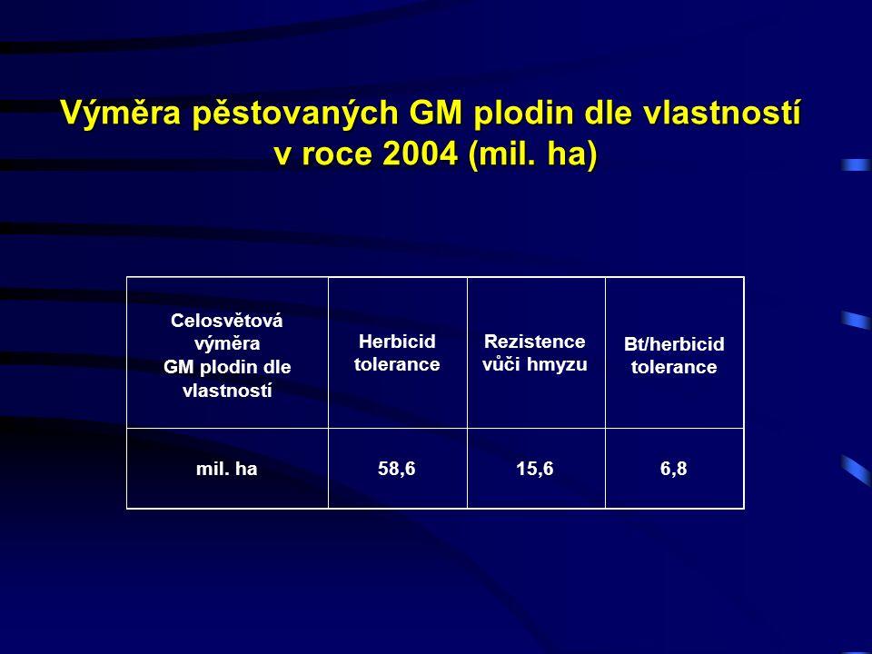 Výměra pěstovaných GM plodin dle vlastností v roce 2004 (mil.