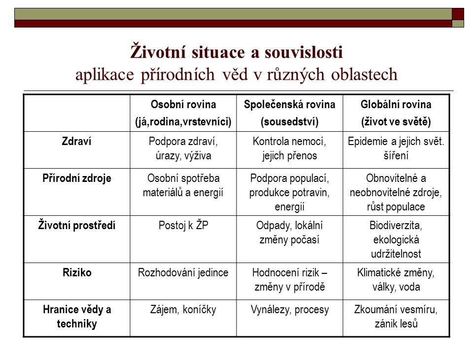 Životní situace a souvislosti aplikace přírodních věd v různých oblastech Osobní rovina (já,rodina,vrstevníci) Společenská rovina (sousedství) Globáln