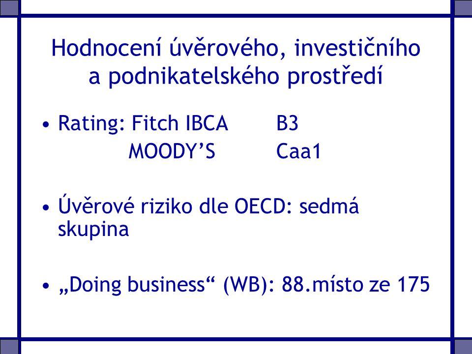 """Hodnocení úvěrového, investičního a podnikatelského prostředí Rating: Fitch IBCA B3 MOODY'S Caa1 Úvěrové riziko dle OECD: sedmá skupina """"Doing business (WB): 88.místo ze 175"""