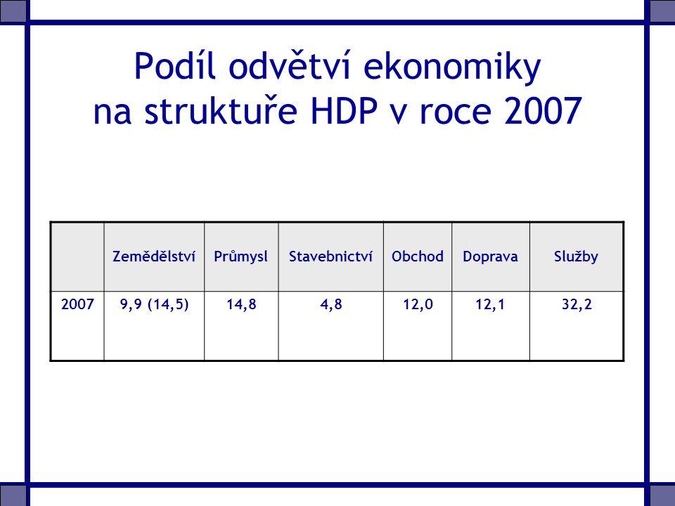 Podíl odvětví ekonomiky na struktuře HDP v roce 2007 ZemědělstvíPrůmyslStavebnictvíObchodDopravaSlužby 20079,9 (14,5)14,84,812,012,132,2