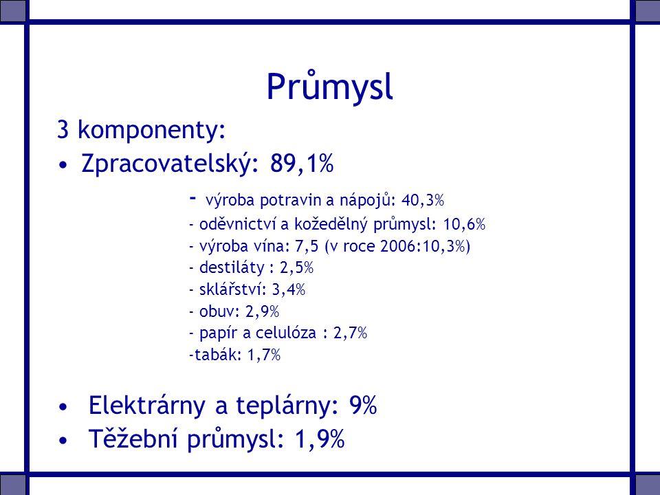 Průmysl 3 komponenty: Zpracovatelský: 89,1% - výroba potravin a nápojů: 40,3% - oděvnictví a kožedělný průmysl: 10,6% - výroba vína: 7,5 (v roce 2006:10,3%) - destiláty : 2,5% - sklářství: 3,4% - obuv: 2,9% - papír a celulóza : 2,7% -tabák: 1,7% Elektrárny a teplárny: 9% Těžební průmysl: 1,9%