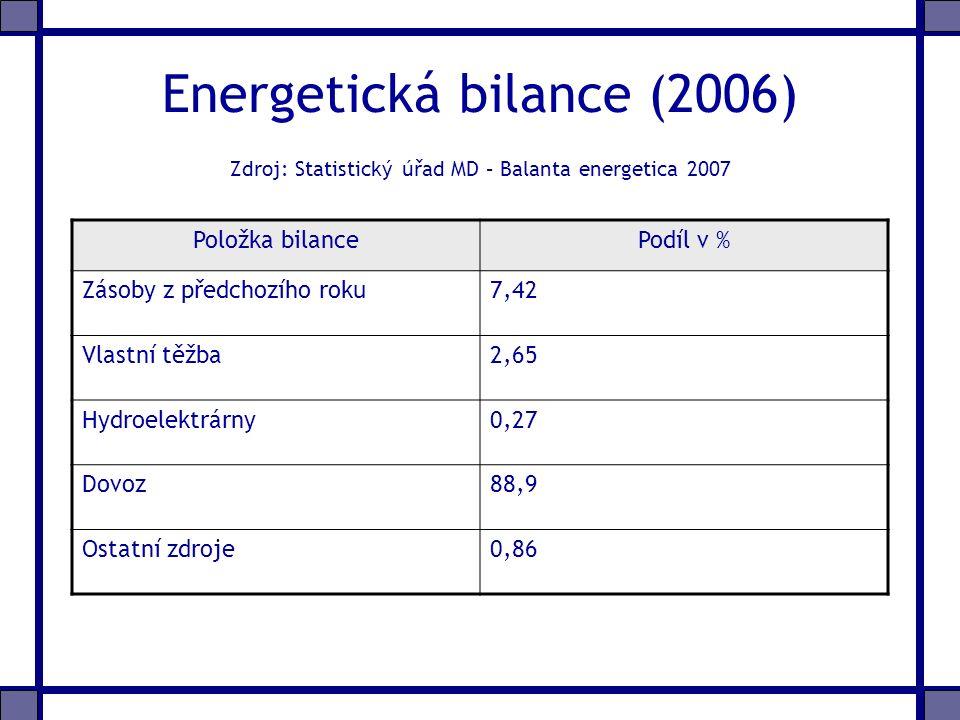 Energetická bilance (2006) Zdroj: Statistický úřad MD – Balanta energetica 2007 Položka bilancePodíl v % Zásoby z předchozího roku7,42 Vlastní těžba2,65 Hydroelektrárny0,27 Dovoz88,9 Ostatní zdroje0,86