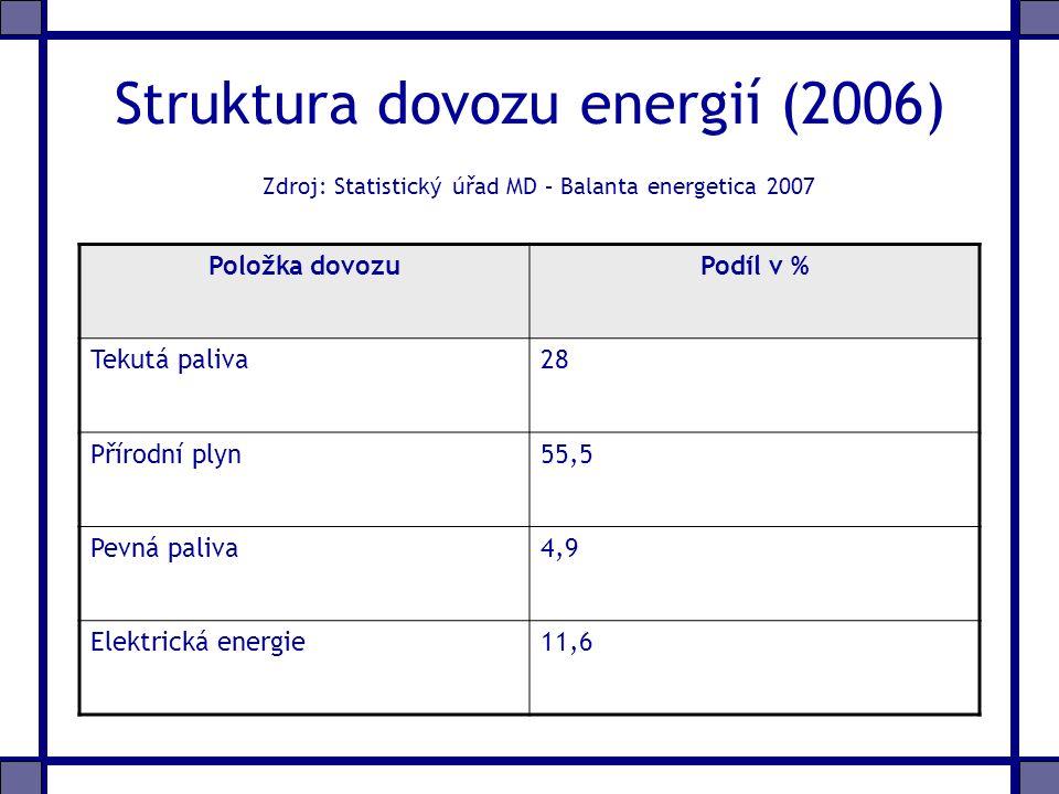 Struktura dovozu energií (2006) Zdroj: Statistický úřad MD – Balanta energetica 2007 Položka dovozuPodíl v % Tekutá paliva28 Přírodní plyn55,5 Pevná paliva4,9 Elektrická energie11,6