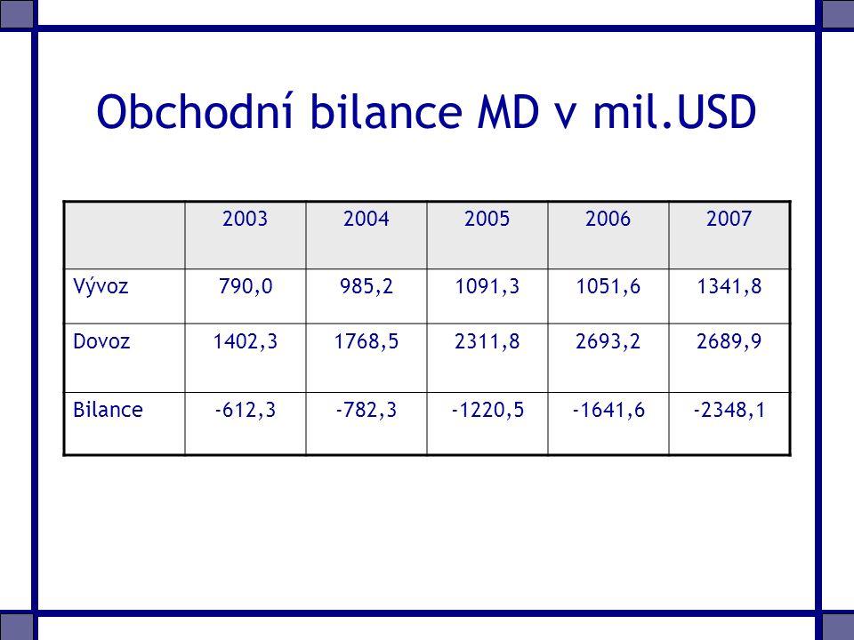 Obchodní bilance MD v mil.USD 20032004200520062007 Vývoz790,0985,21091,31051,61341,8 Dovoz1402,31768,52311,82693,22689,9 Bilance-612,3-782,3-1220,5-1641,6-2348,1