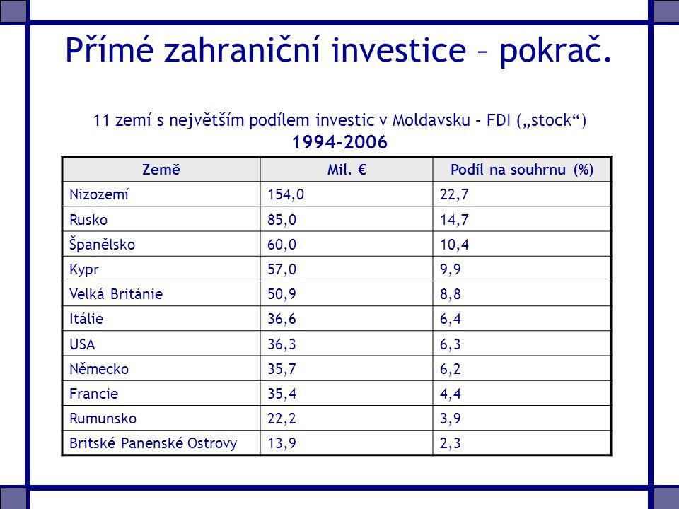 Přímé zahraniční investice – pokrač.