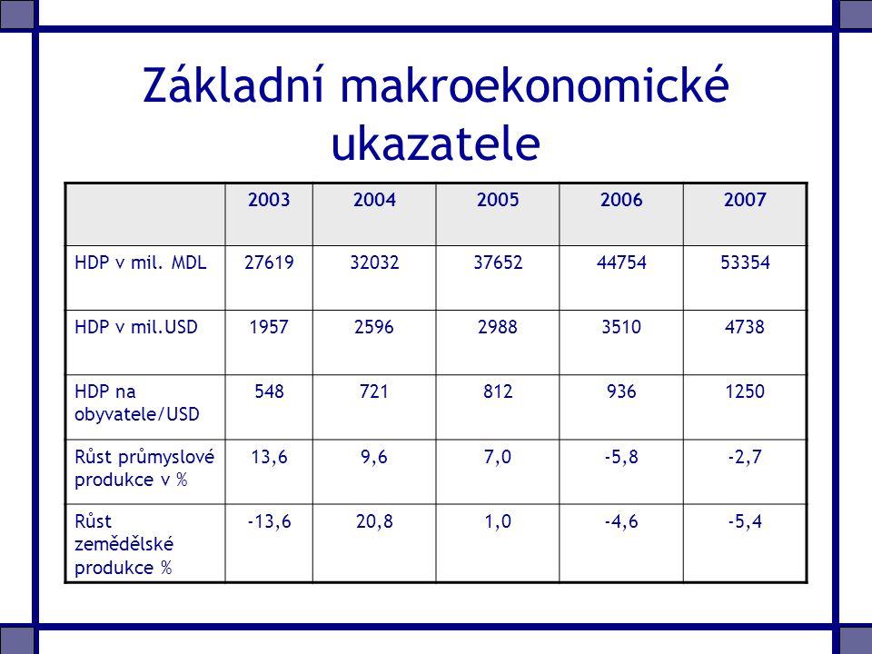 Základní makroekonomické ukazatele 20032004200520062007 HDP v mil.