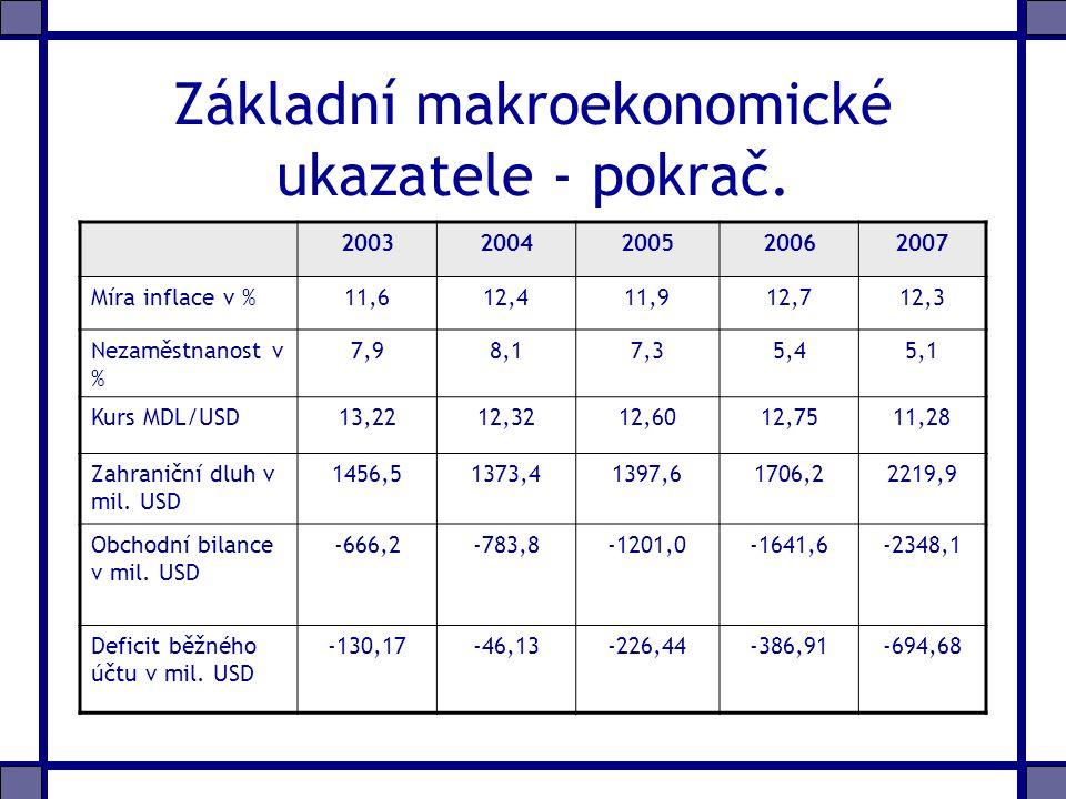 Základní makroekonomické ukazatele - pokrač.