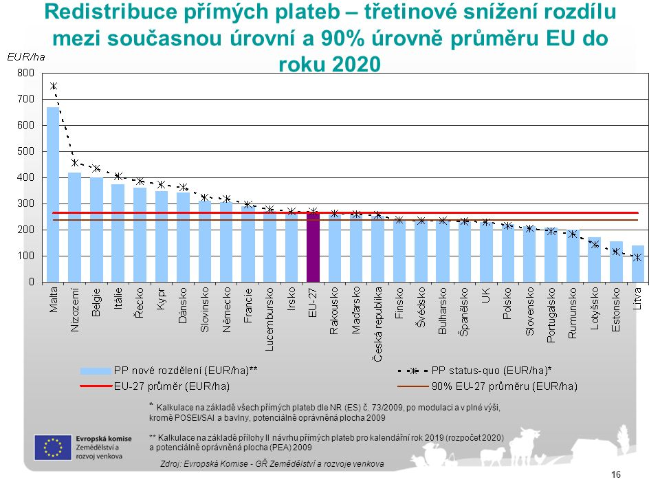 16 Redistribuce přímých plateb – třetinové snížení rozdílu mezi současnou úrovní a 90% úrovně průměru EU do roku 2020 * Calculated on the basis of all