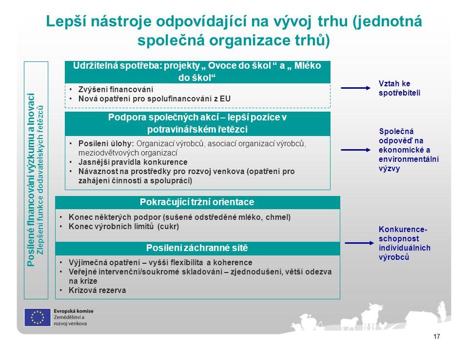 """17 Lepší nástroje odpovídající na vývoj trhu (jednotná společná organizace trhů) Posílené financování výzkumu a inovací Zlepšení funkce dodavatelských řetězců Posílení záchranné sítě Výjimečná opatření – vyšší flexibilita a koherence Veřejné intervenční/soukromé skladování – zjednodušení, větší odezva na krize Krizová rezerva Pokračující tržní orientace Podpora společných akcí – lepší pozice v potravinářském řetězci Posílení úlohy: Organizací výrobců, asociací organizací výrobců, meziodvětvových organizací Jasnější pravidla konkurence Návaznost na prostředky pro rozvoj venkova (opatření pro zahájení činnosti a spolupráci) Konec některých podpor (sušené odstředěné mléko, chmel) Konec výrobních limitů (cukr) Udržitelná spotřeba: projekty """" Ovoce do škol a """" Mléko do škol Zvýšení financování Nová opatření pro spolufinancování z EU Vztah ke spotřebiteli Společná odpověď na ekonomické a environmentální výzvy Konkurence- schopnost individuálních výrobců"""