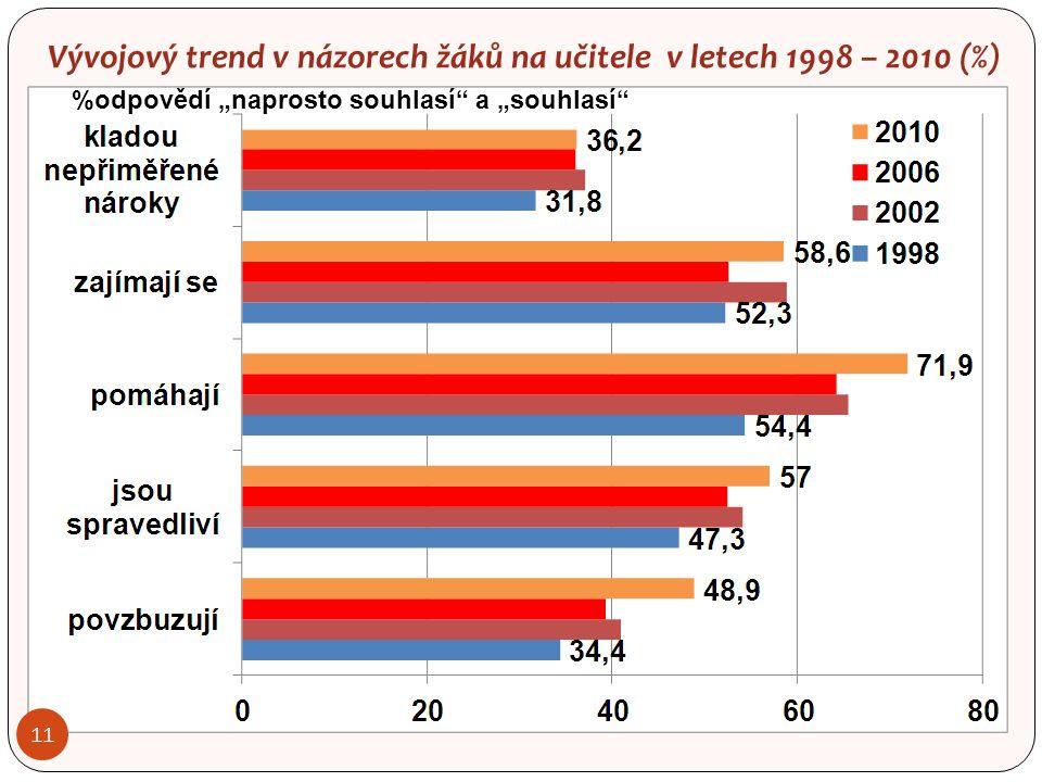 """11 Vývojový trend v názorech žáků na učitele v letech 1998 – 2010 (%) %odpovědí """"naprosto souhlasí a """"souhlasí"""
