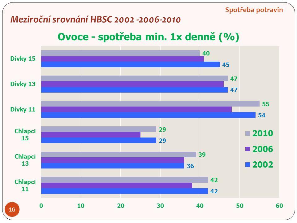 Spotřeba potravin 16 Meziroční srovnání HBSC 2002 -2006-2010