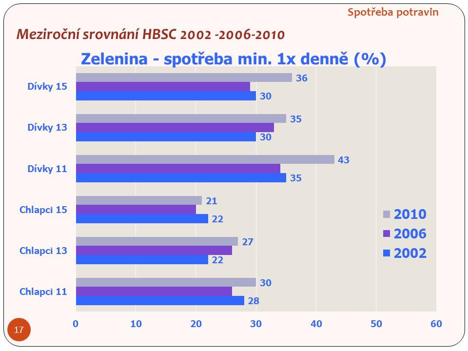 Spotřeba potravin 17 Meziroční srovnání HBSC 2002 -2006-2010