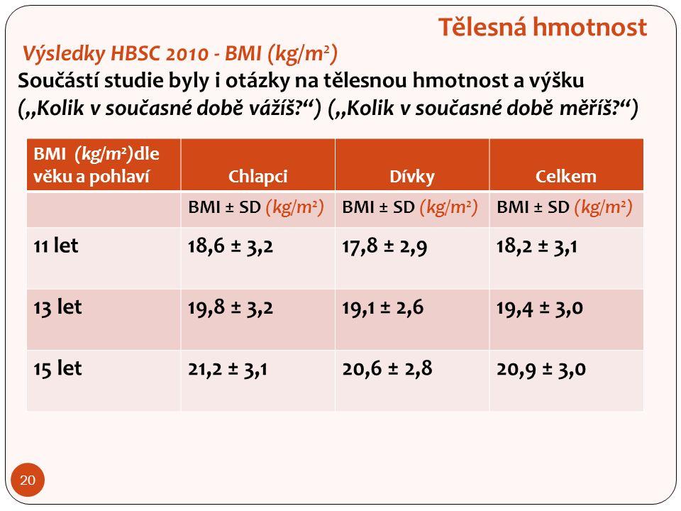 """20 Tělesná hmotnost Výsledky HBSC 2010 - BMI (kg/m 2 ) Součástí studie byly i otázky na tělesnou hmotnost a výšku (""""Kolik v současné době vážíš ) (""""Kolik v současné době měříš ) BMI (kg/m 2 )dle věku a pohlavíChlapciDívkyCelkem BMI ± SD (kg/m 2 ) 11 let18,6 ± 3,217,8 ± 2,918,2 ± 3,1 13 let19,8 ± 3,219,1 ± 2,619,4 ± 3,0 15 let21,2 ± 3,120,6 ± 2,820,9 ± 3,0"""
