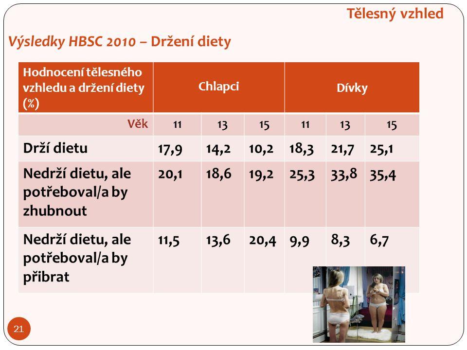 21 Tělesný vzhled Výsledky HBSC 2010 – Držení diety Hodnocení tělesného vzhledu a držení diety (%) Chlapci Dívky Věk111315111315 Drží dietu17,914,210,218,321,725,1 Nedrží dietu, ale potřeboval/a by zhubnout 20,118,619,225,333,835,4 Nedrží dietu, ale potřeboval/a by přibrat 11,513,620,49,98,36,7