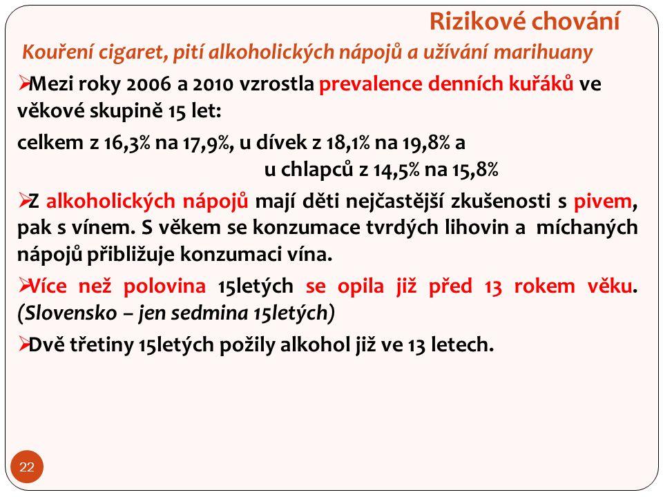 22 Rizikové chování Kouření cigaret, pití alkoholických nápojů a užívání marihuany  Mezi roky 2006 a 2010 vzrostla prevalence denních kuřáků ve věkové skupině 15 let: celkem z 16,3% na 17,9%, u dívek z 18,1% na 19,8% a u chlapců z 14,5% na 15,8%  Z alkoholických nápojů mají děti nejčastější zkušenosti s pivem, pak s vínem.