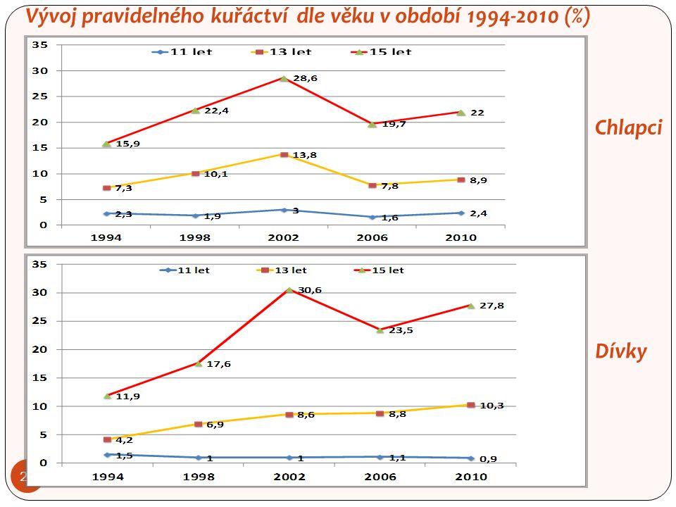 Vývoj pravidelného kuřáctví dle věku v období 1994-2010 (%) 24 Dívky Chlapci
