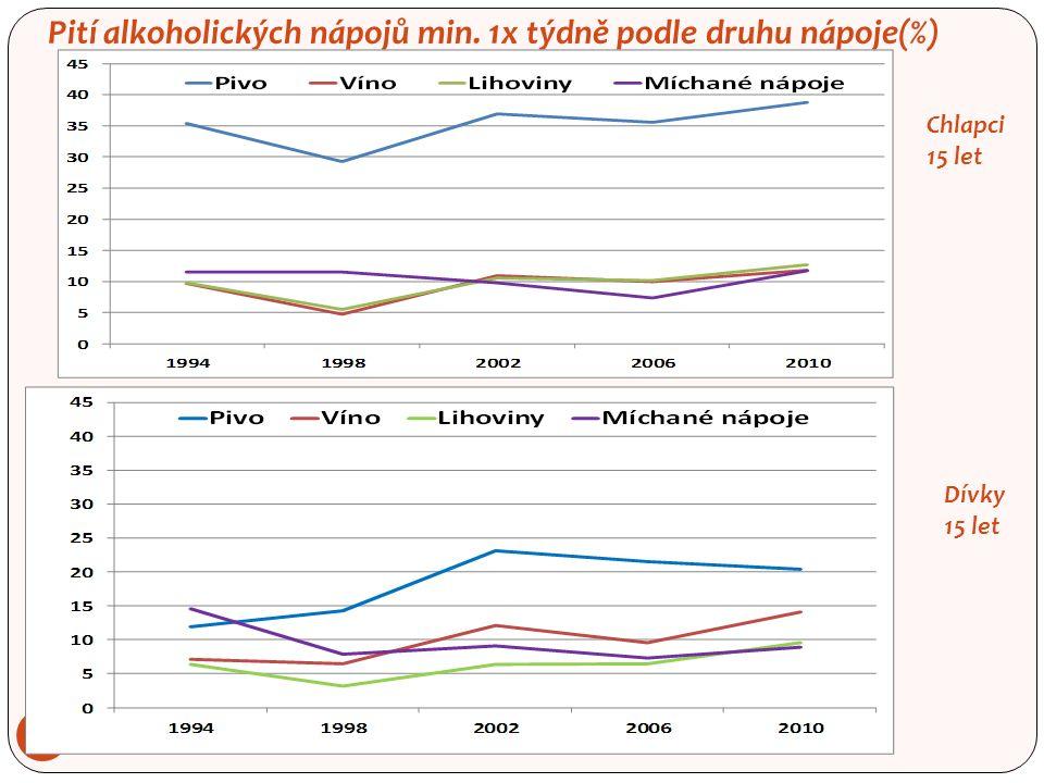 Pití alkoholických nápojů min. 1x týdně podle druhu nápoje(%) 25 Chlapci 15 let Dívky 15 let