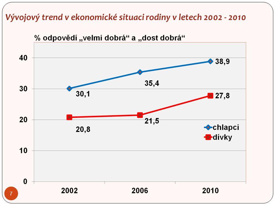 Vývojový trend v ekonomické situaci rodiny v letech 2002 - 2010 7